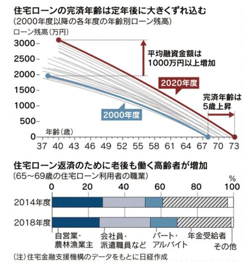 住宅ローン平均完済年齢