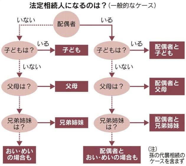 InheritanceCoverage,Order and amount