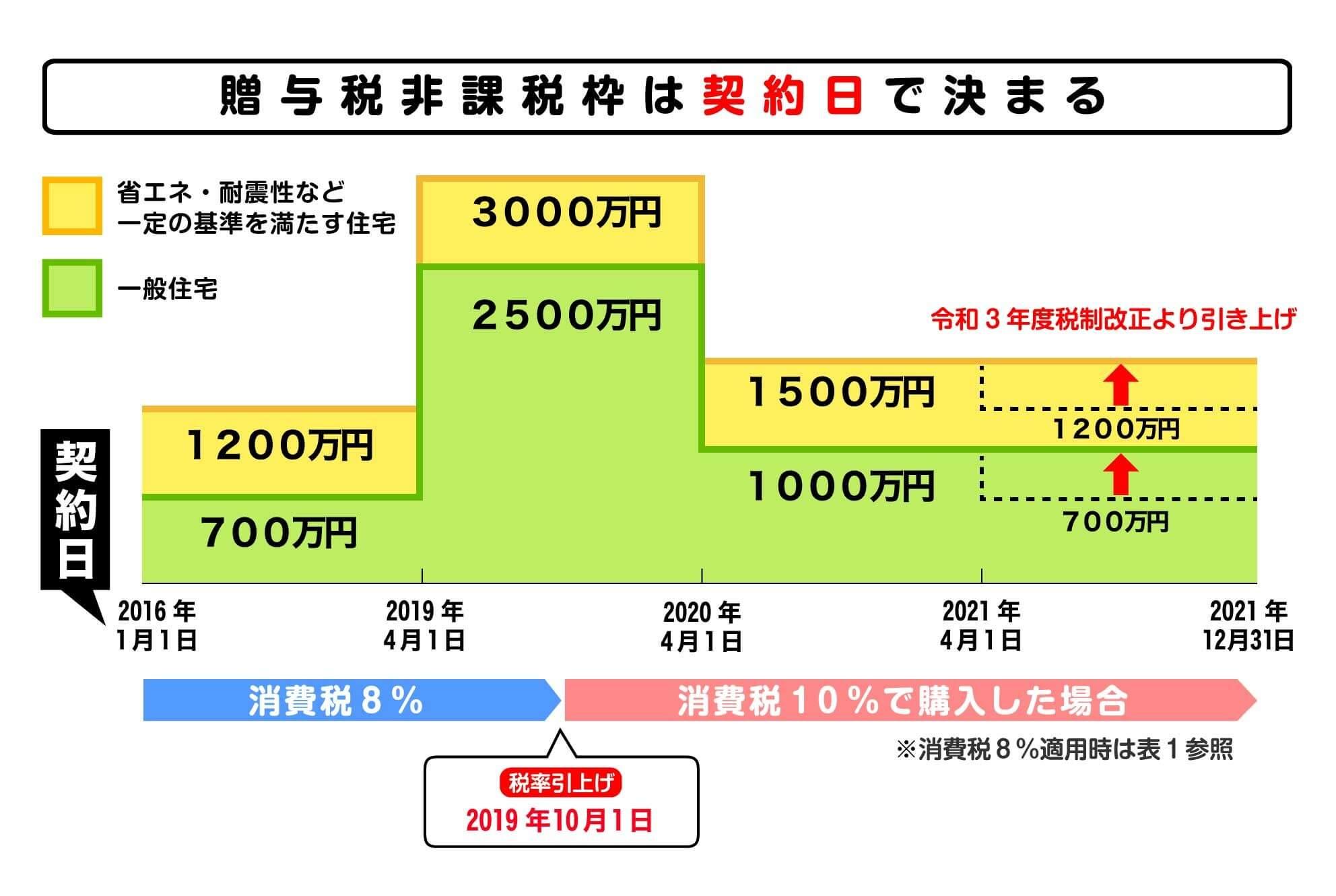 贈与税非課税枠と契約日との関係図